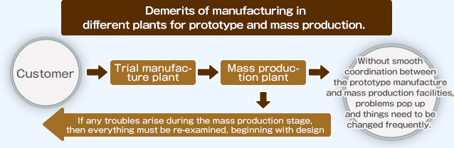 <<Other companies>> Trial manufacture and mass production are carried out at different plants