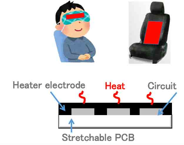 Automotive seat heater, at camping site, Medical & Healthcare etc.